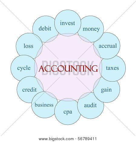 Accounting Circular Word Concept