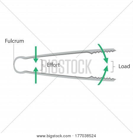 Simple machines: Lever - Tongs - vector
