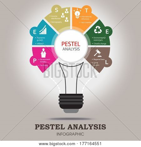 PESTEL analysis infographic template  with political, economic, social, technological, environmental and legal factor icons included