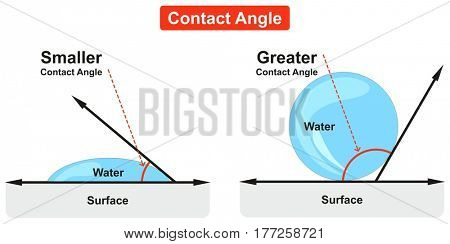 Contact Angle Diagram example of water bubble with greater angle and water splash with smaller angle where they meet solid surface for physics and mathematics science education