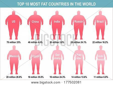 Obesity Vector illustration Top 10 countries suffering from obesity Medical poster in flat design with visual rating