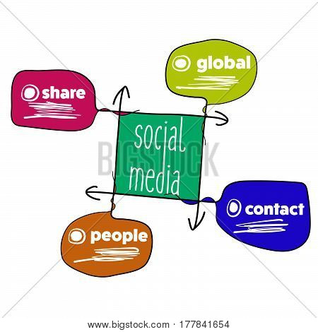 Hand written info graphic with theme of social media