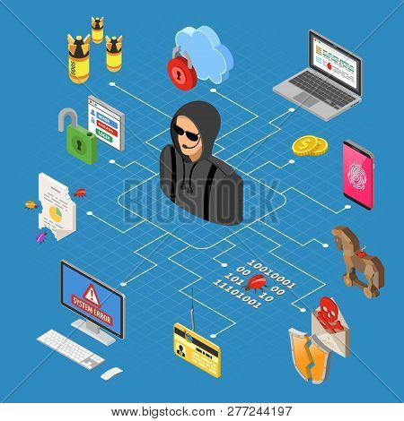 Hacker Activity Isometric Concept. Hacking And Phishing. Hacker Steals Password, Credit Card And Ema