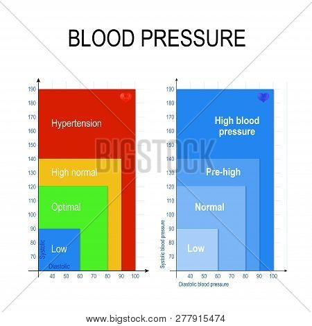 Blood Pressure Chart. The Blood Pressure Chart Shows Ranges Of Low, Healthy (normal Or Optimal), Pre