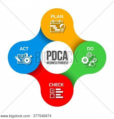Pdca Business Process Diagram With Plan ,do ,check And Act Icon Sign In Bubble Link Around Circle Ch