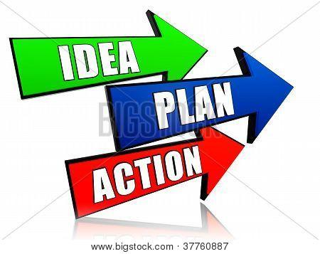 Idea, Plan, Action In Arrows