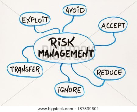 risk management flow chart or mind map - a sketch on a matting board