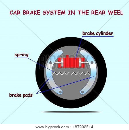 Car brake system scheme  in rear weel