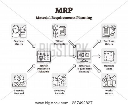 Mrp Vector Illustration. Labeled Material Requirements Planning System. Outlined Stock Inventory Dem