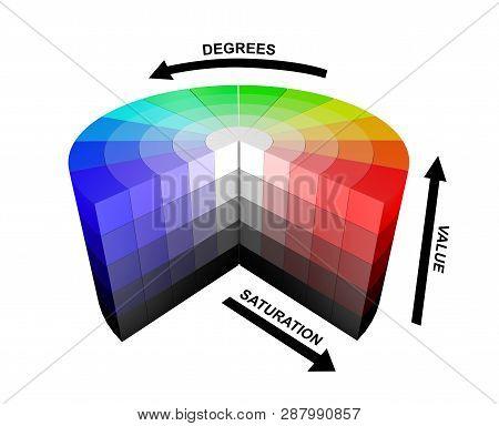 3d Color Colors Wheel Hsv Hsb Explanation Explanations