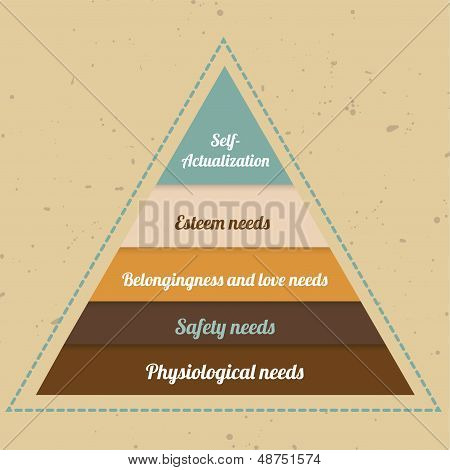 Vintage Maslow's Pyramid