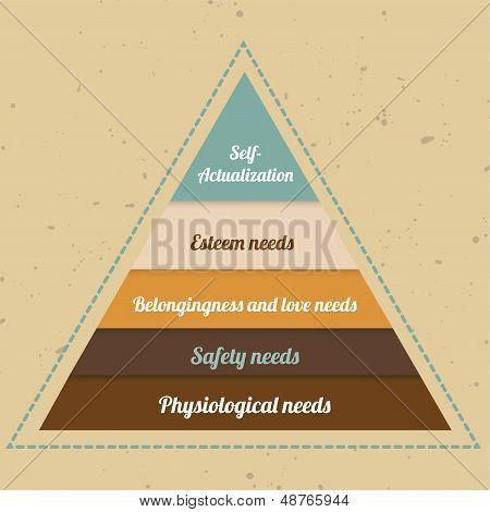 6_vintage Maslow's Pyramid