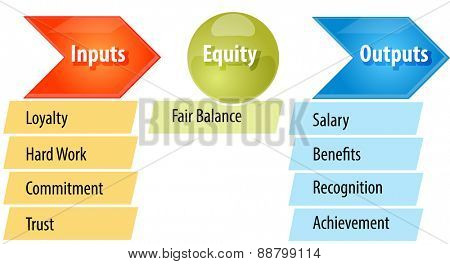business strategy concept infographic diagram illustration of fairness equity theory vector