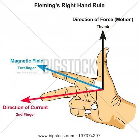 Fleming's Right Hand Rule infographic diagram showing position of thumb forefinger and second finger along with force magnetic field and current direction for physics science education