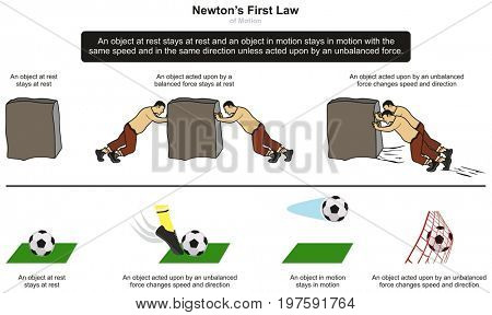 Newton's First Law of Motion infographic diagram with examples of stone and football at rest and when unbalanced force takes place for physics science education