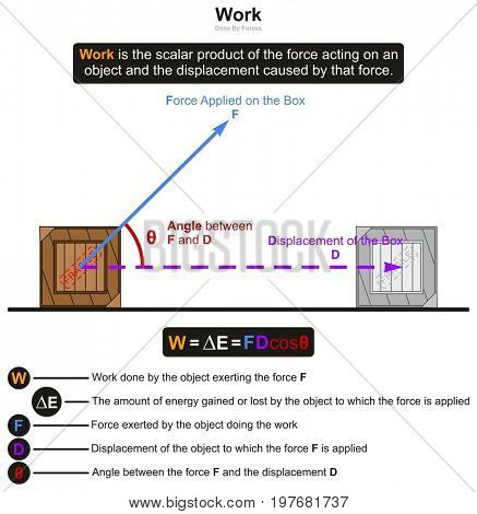 Work in Physics infographic diagram with an example of box affected by force results in displacement of it and the angle between them for science education