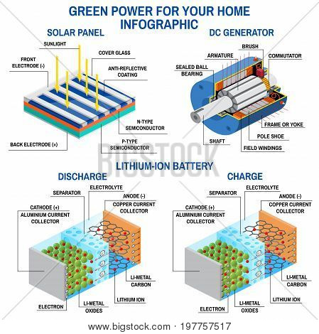 Solar panel, Dc generator and lithium battery. Process of converting light to electricity, application of electromagnetic induction and rechargeable batteries. Renewable energy concept. Vector illustration.