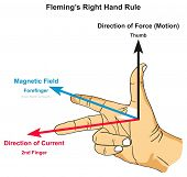 Fleming's Right Hand Rule infographic diagram showing position of thumb forefinger and second finger along with force magnetic field and current direction for physics science education poster