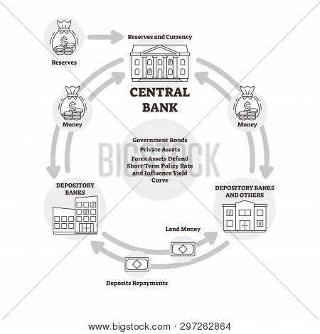 Central Bank Vector Illustration. Outline Finance Explanation Cycle Scheme. Labeled Reserves Currenc