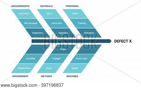 Fishbone Diagram Ishikawa Methodology Infographic With Measurements, Materials, Personnel, Environme