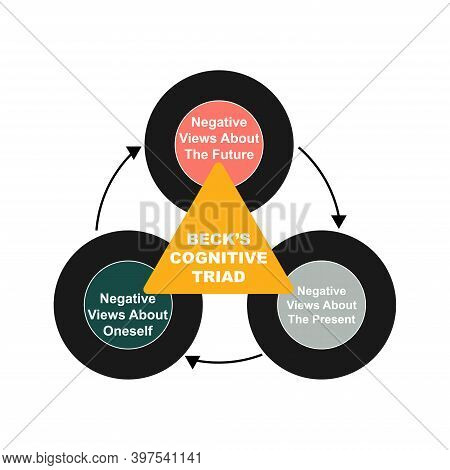 Diagram Of Beck's Cognitive Triad Concept With Keywords. Eps 10 Isolated On White Background