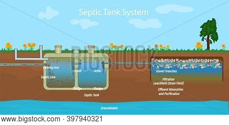 Mobile Home Septic System And Drain Field Scheme. Underground Septic System Diagram. Typical Househo