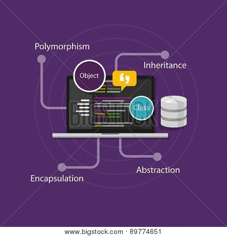 object oriented programming OOP vector illustration code poster