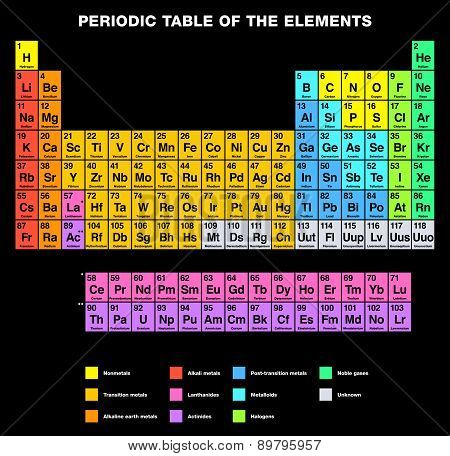 Periodic Table of the Elements, ENGLISH labeling. Tabular arrangement of chemical elements with their atomic numbers, organized in groups and families. Isolated on black background. poster