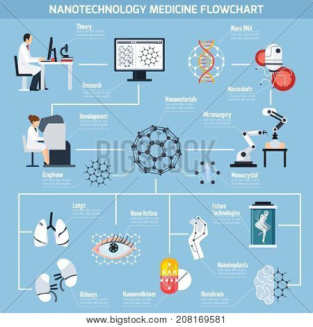 Nanotechnologies in medicine flowchart with research and development, materials, micro surgery, robots on blue background vector illustration