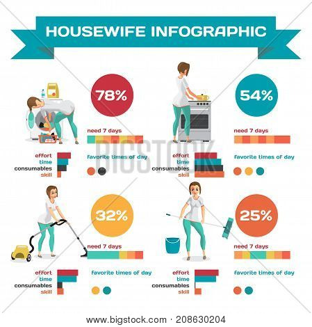 Set of infographics about the work of the housewife. Washing cooking cleaning. Vector flat cartoon illustration