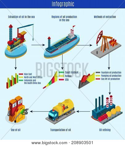 Isometric oil production process infographic template with petroleum extraction refining transportation and using isolated vector illustration
