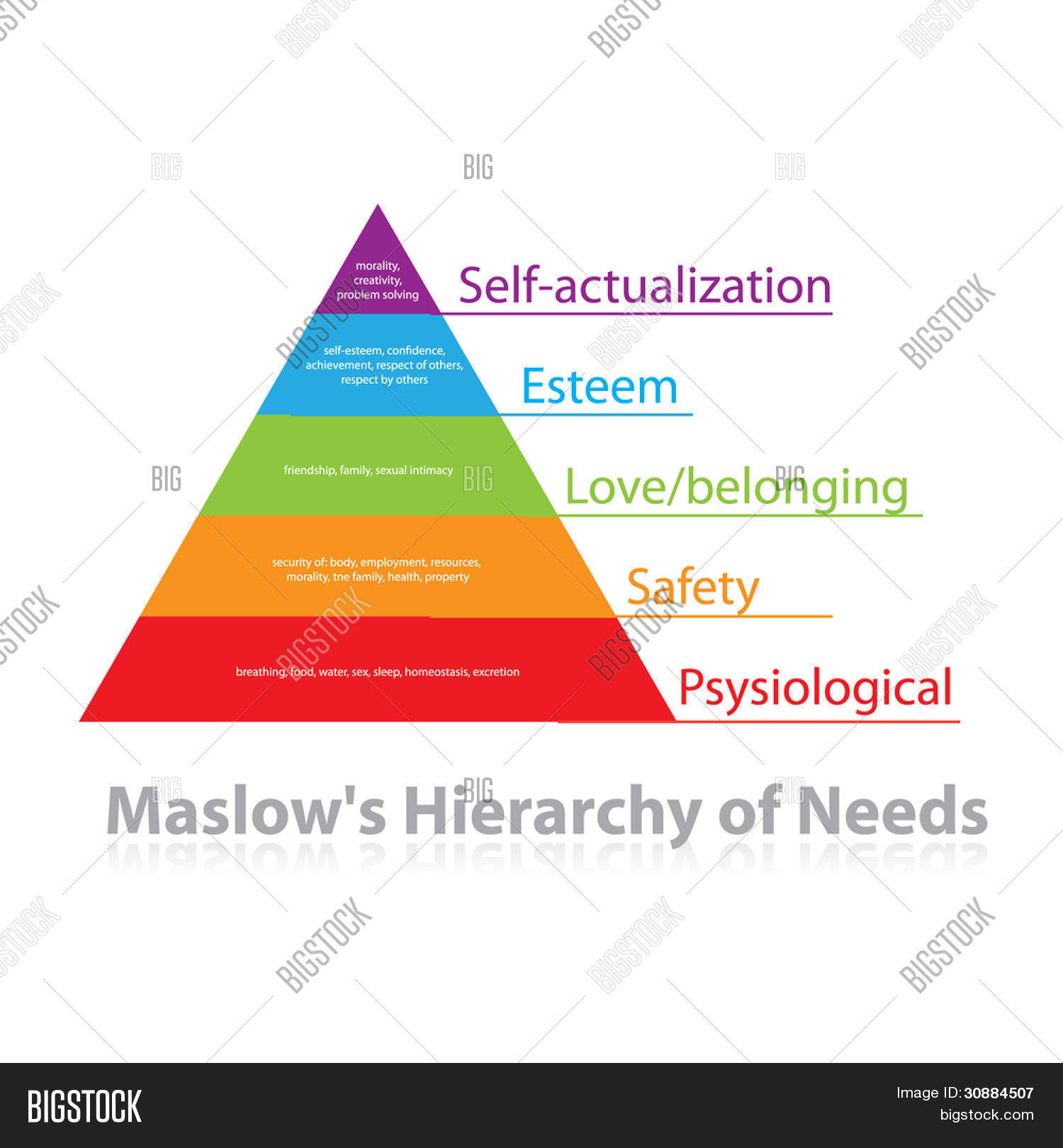 Maslows pyramid needs analysis vector photo bigstock maslows pyramid of needs analysis of human needs and position them in a hierarchy publicscrutiny Images