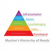 Maslow's pyramid of needs - analysis of human needs and position them in a hierarchy. Psychology. Illustration. Vector. poster