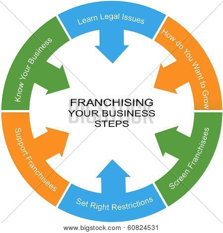 Franchising Word Circle Concept