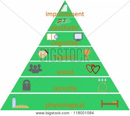 pyramid of human needs according to Maslow