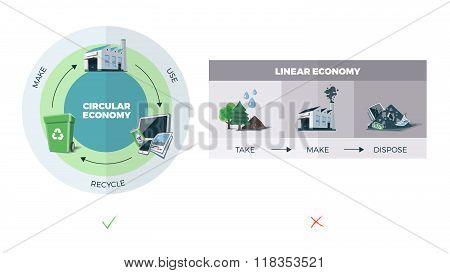 Circular Vs. Linear Economy