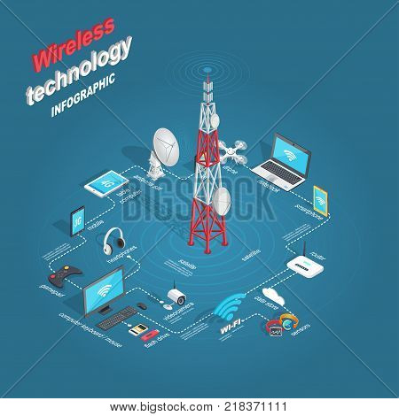 Set of wireless technology infographic. Vector illustration of satellite and dish antenna, drone videocamera, laptop, phone and router with wi-fi, two smart watches, mobile and tablet with 3G and 4G.