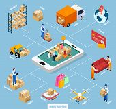 Relocation service online shopping flowchart including client with stuffs at mobile device, truck, products isometric vector illustration poster