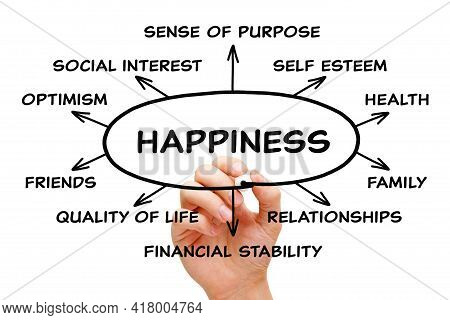 Hand Drawing Happiness Diagram Concept With Black Marker On Transparent Wipe Board Isolated On White