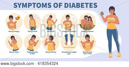 Early Signs And Symptoms Of Diabetes Vector Infographic, Medical Poster. High Blood Sugar Level. Fee
