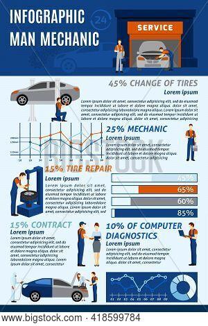 Automotive Technician Car Mechanic Computer Diagnostic And Full Service Contract Benefits Infographi