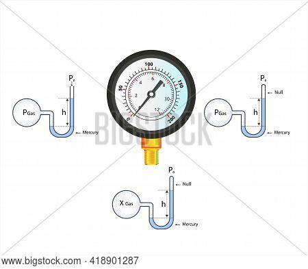 Manometric Pressure. Atmospheric Barometric. Gas Pressure. Pressure And Buoyancy. Blaise Pascal. Buo