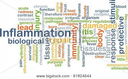 Background concept wordcloud illustration of inflammation