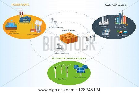 Smart Grid concept Industrial and smart grid devices in a connected network. Renewable Energy and Smart Grid Technology Smart city design with future technology for living. poster