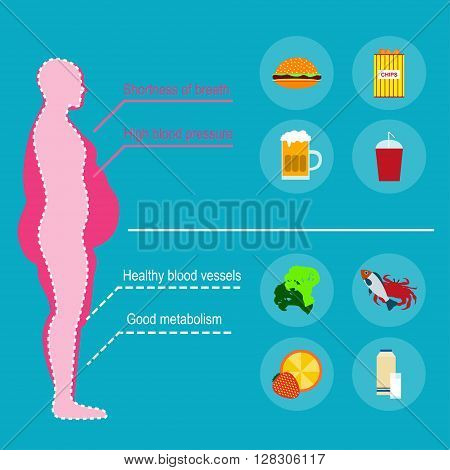 Obesity man. The causes of obesity. Vector illustration. Concept of obesity caused by junk food and drinks. The harm to health. Fast food and healthy food