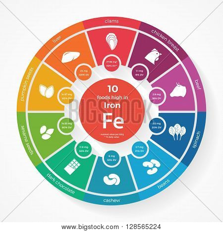 10 foods high in Iron. Nutrition infographics. Healthy lifestyle and diet vector illustration with food icons.