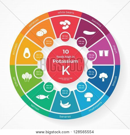 Nutrient Potassium Infographics