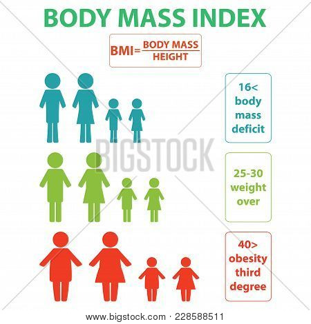 Index Mass Degree. Healthy Weight, Excessive Thinness And Obese People Color Icon Set