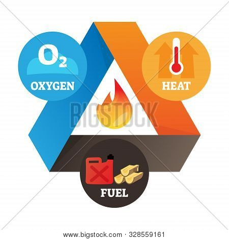 Fire Triangle Element Vector Illustration. Labeled Educational Heat, Oxygen And Fuel Scheme As Three