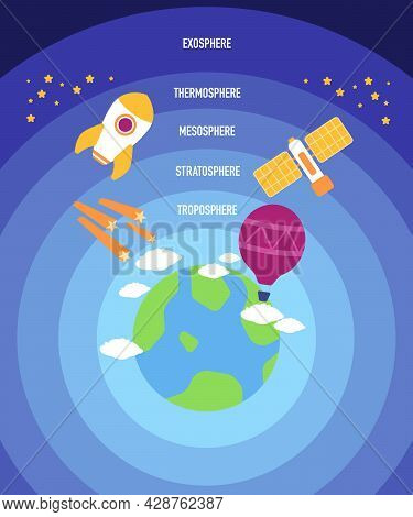 5 Layers Of Earths Atmosphere Is Troposphere Stratosphere Mesosphere Thermosphere And Exosphere As T
